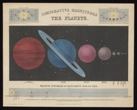 view Astronomy: a diagram of the earth and other planets. Coloured engraving, 1846