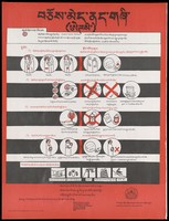 view Illustrated guidelines on the dangers of unprotected sex, sharing needles, donating contaminated blood and pregnancy when HIV positive; an AIDS prevention advertisement by the Department of Health, CTA (Central Tibetan Administration), Dharamsala. Colour lithograph, ca. 1997.