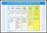 view A calendar for the years 1995 and 1996 including a central chart outlining the personal, economic and social impact of HIV and AIDS in 5 phases; an AIDS prevention advertisement by The Ministry of Education Training, Vietnam. Colour lithograph, ca. 1995.